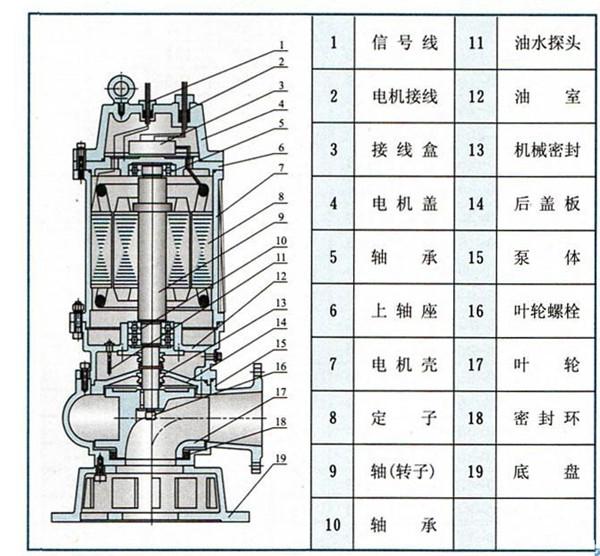 wq50-20-1.5型无堵塞潜水排污泵